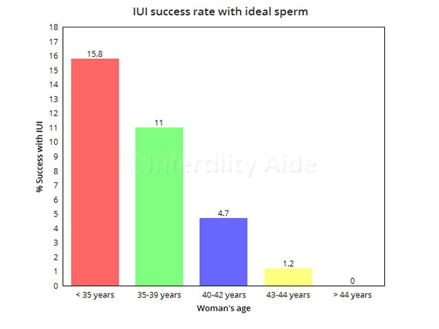 IUI success rate with good sperm