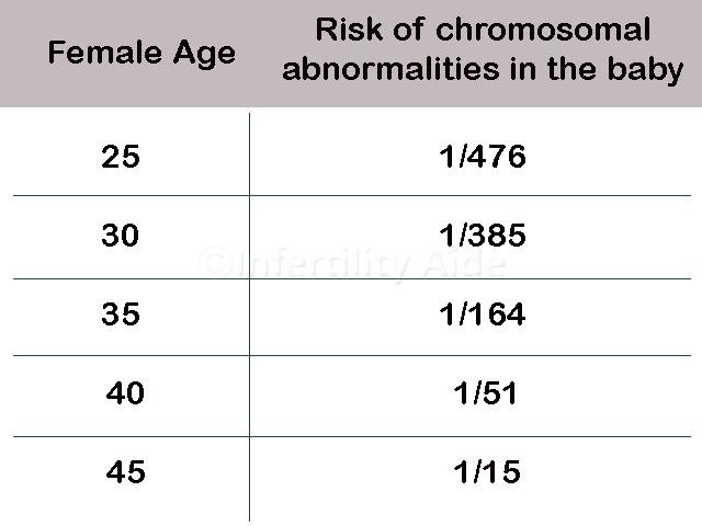 PGD testing for older females