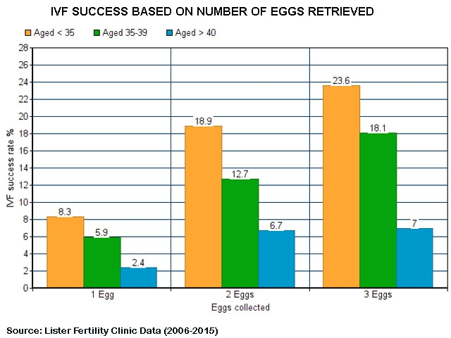 IVF success increases with number of eggs extracted