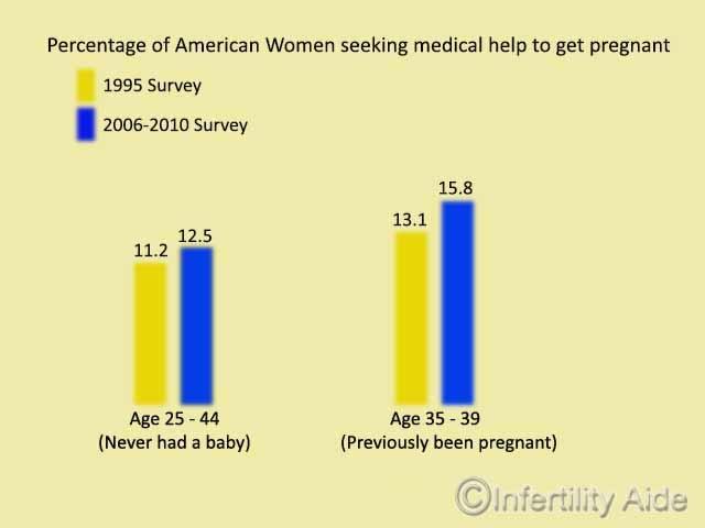 Women seeking fertility treatments